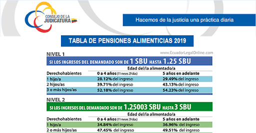 pension-alimenticia-y-tabla-de-pension-minima